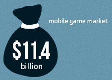 [Infographic] What makes social games so popular?